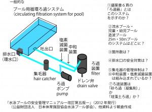 プール水循環