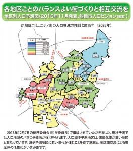 船橋地域別人口予測地図(2015年11月船橋市人口ビジョン(素案)発表)と市議会総務委員会での論点メモ